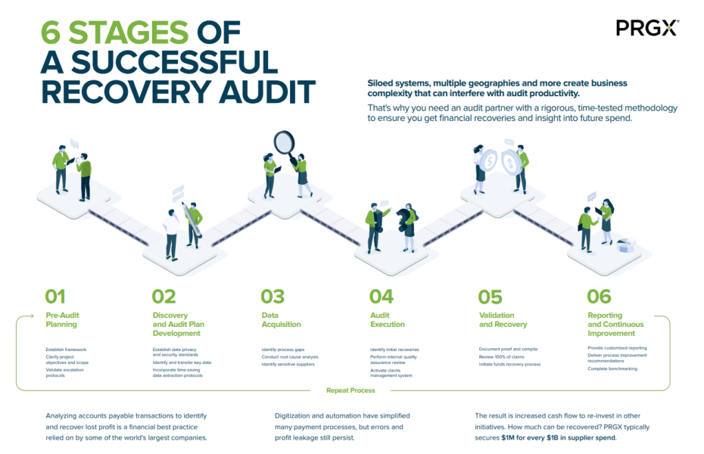 6 Stages of a Successful Recovery Audit